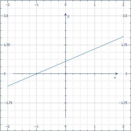 essays on linear equations Of linear equations the article also discusses how both methods can be adapted  to take late season momentum into account all the methods were used to.
